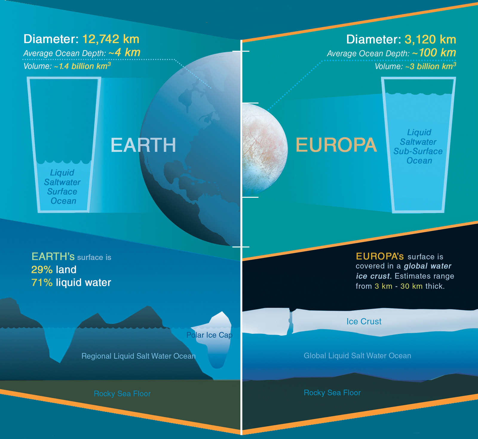 Graphic showing how Europa may have more than twice as much water as Earth.