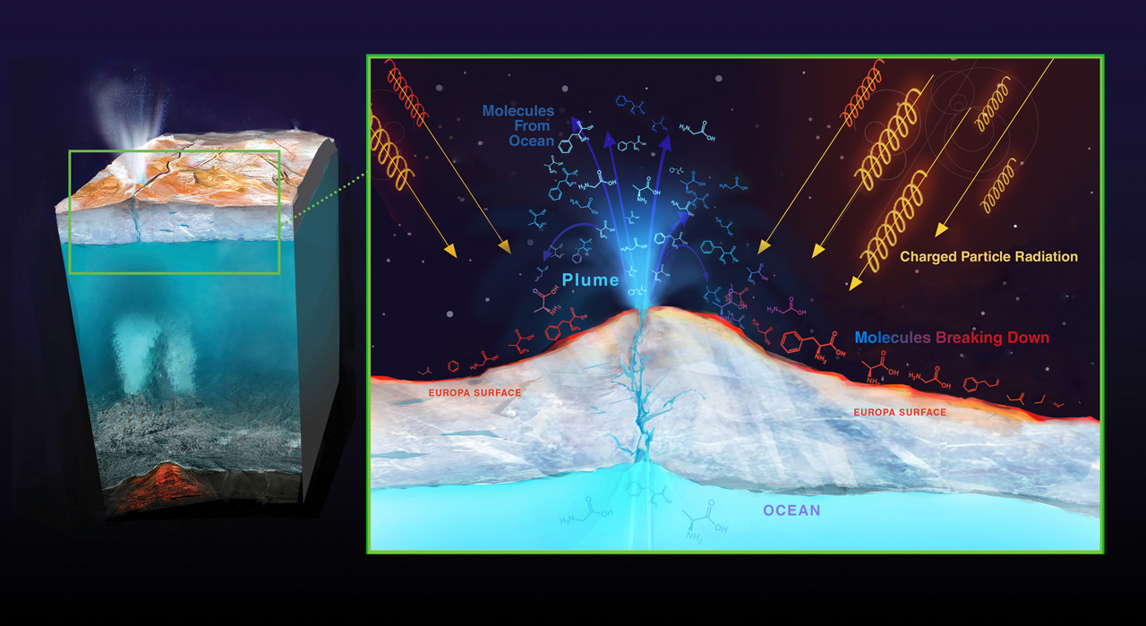 Graphic showing radiation interacting with Europa's surface.