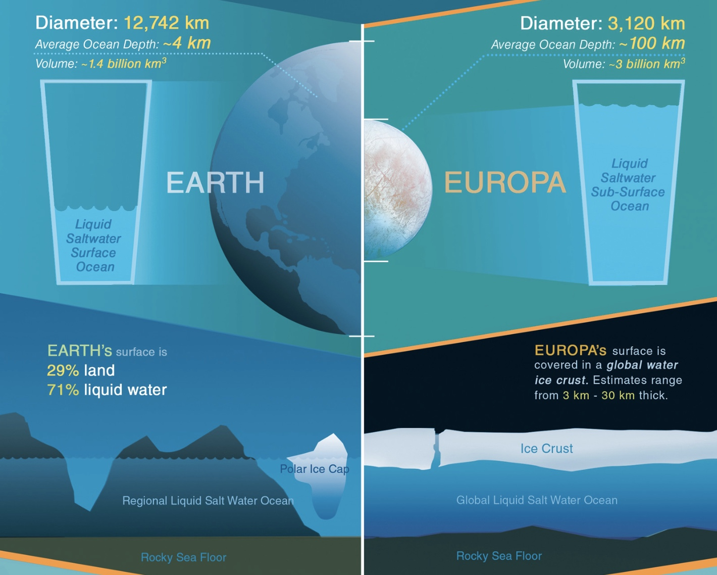 infographic showing oceans on Earth and Europa