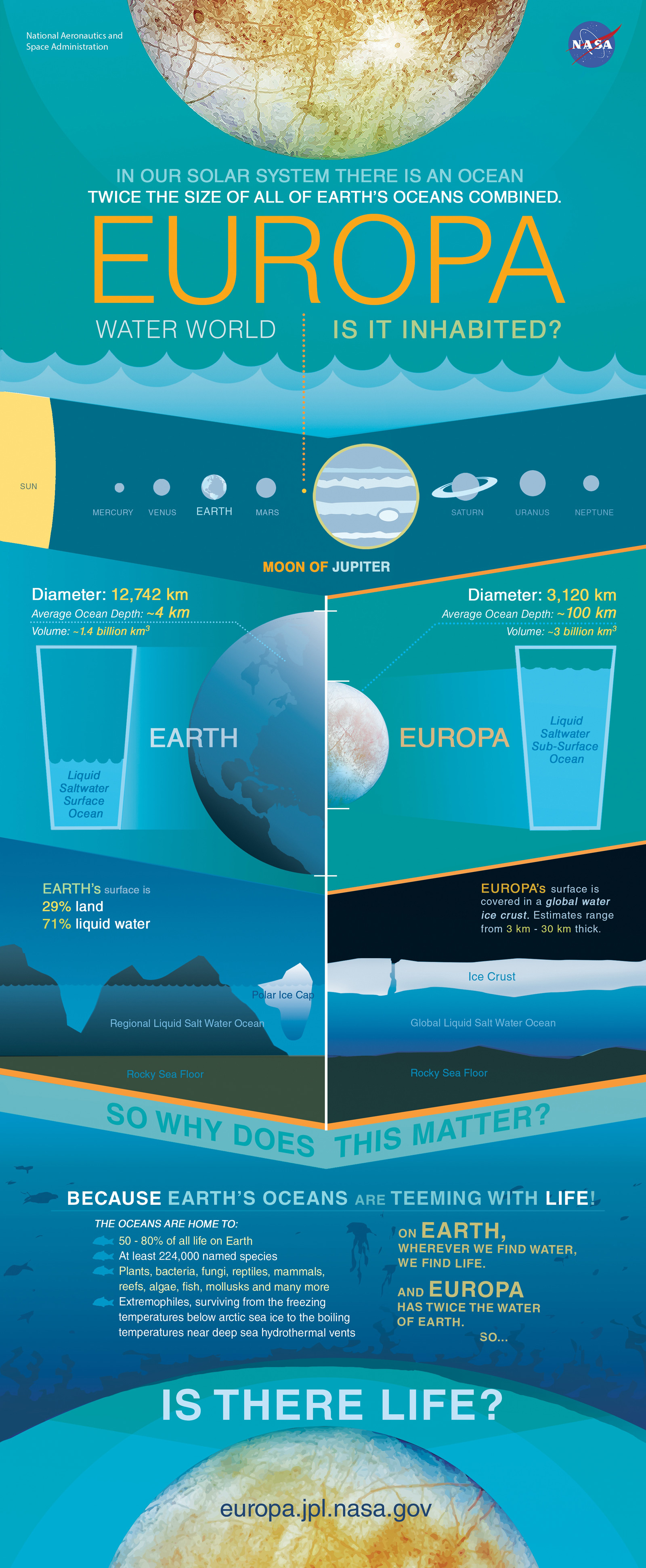 Infographic comparing Europa and Earth.