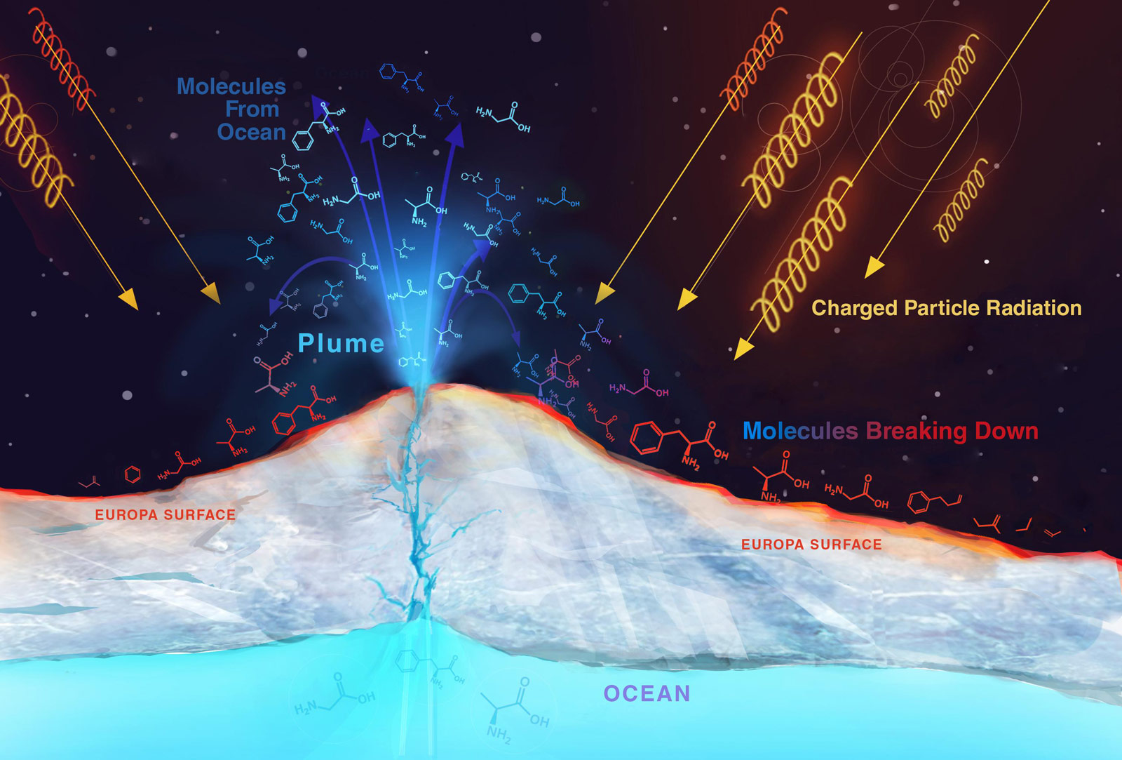Graphic showing radiation effects on Europa's icy surface.